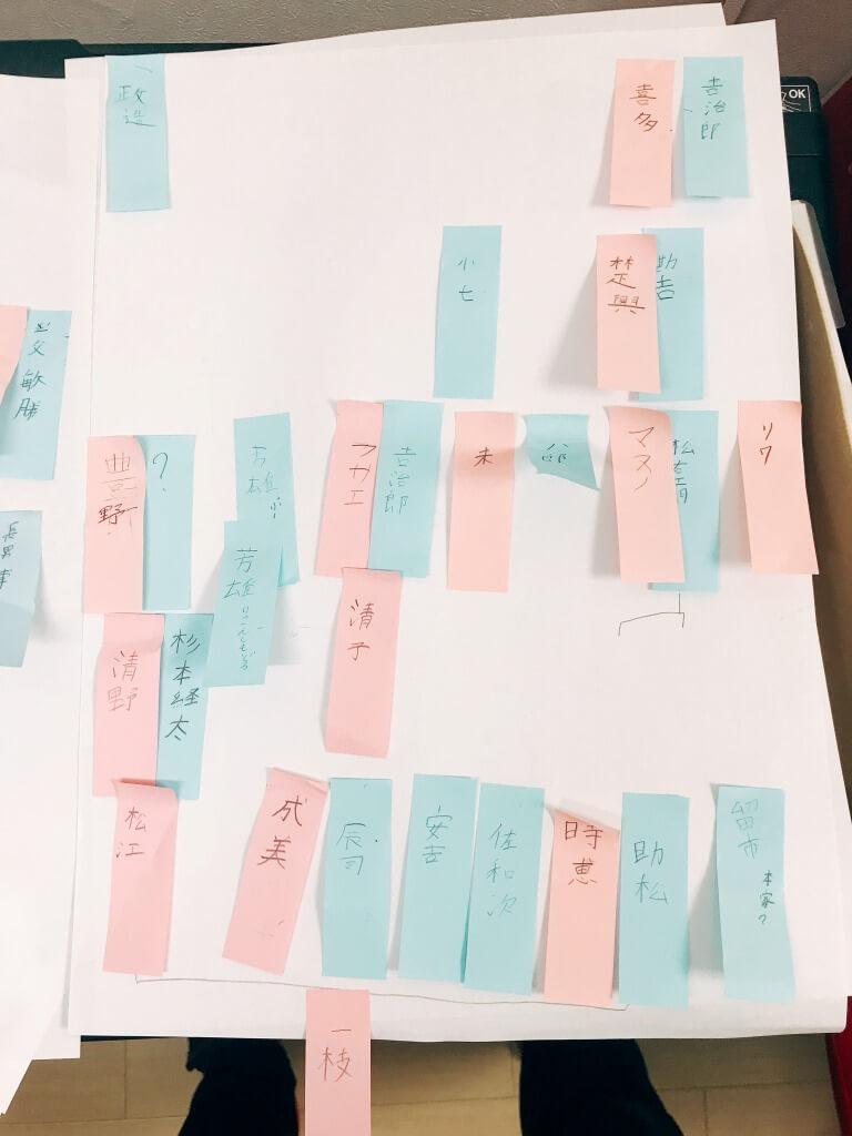 ポストイットで家系図の下書き