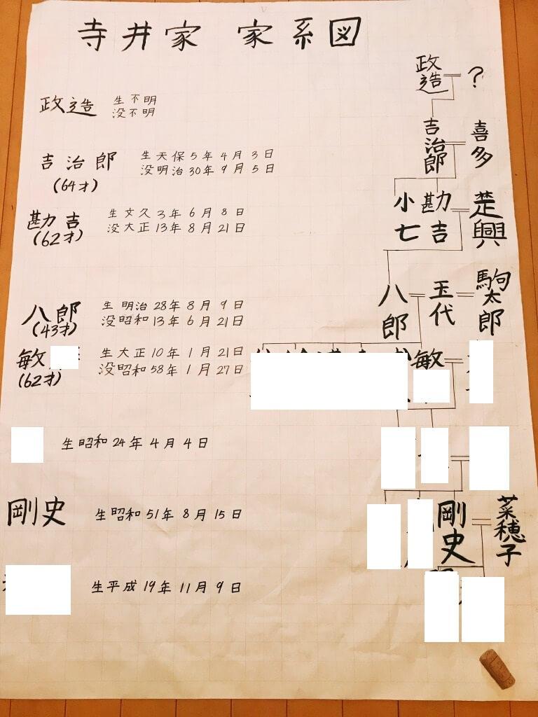 寺井家家系図